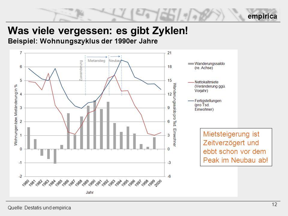 empirica 12 Was viele vergessen: es gibt Zyklen! Beispiel: Wohnungszyklus der 1990er Jahre Quelle: Destatis und empirica Mietsteigerung ist Zeitverzög