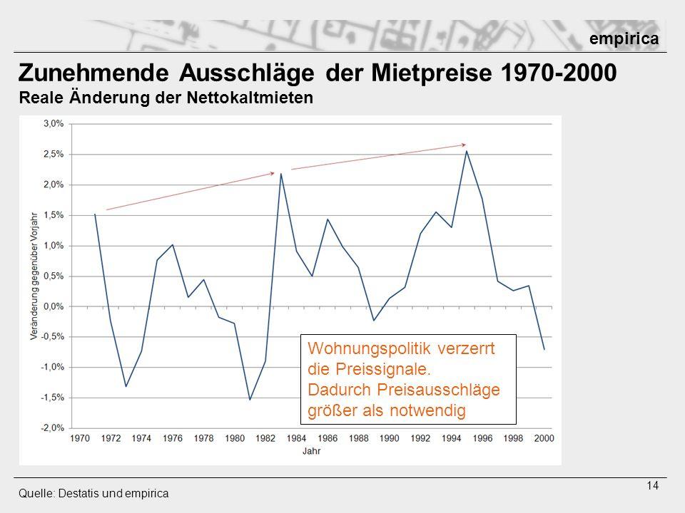empirica 14 Zunehmende Ausschläge der Mietpreise 1970-2000 Reale Änderung der Nettokaltmieten Quelle: Destatis und empirica Wohnungspolitik verzerrt d