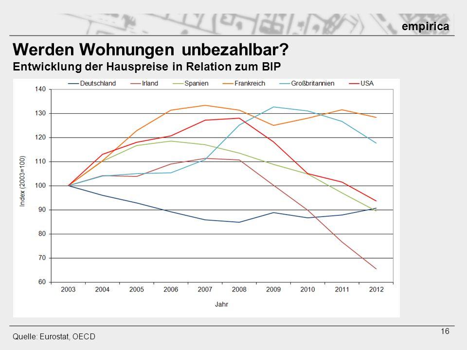 empirica 16 Werden Wohnungen unbezahlbar? Entwicklung der Hauspreise in Relation zum BIP Quelle: Eurostat, OECD Relativ zum Einkommen (BIP) fallen die