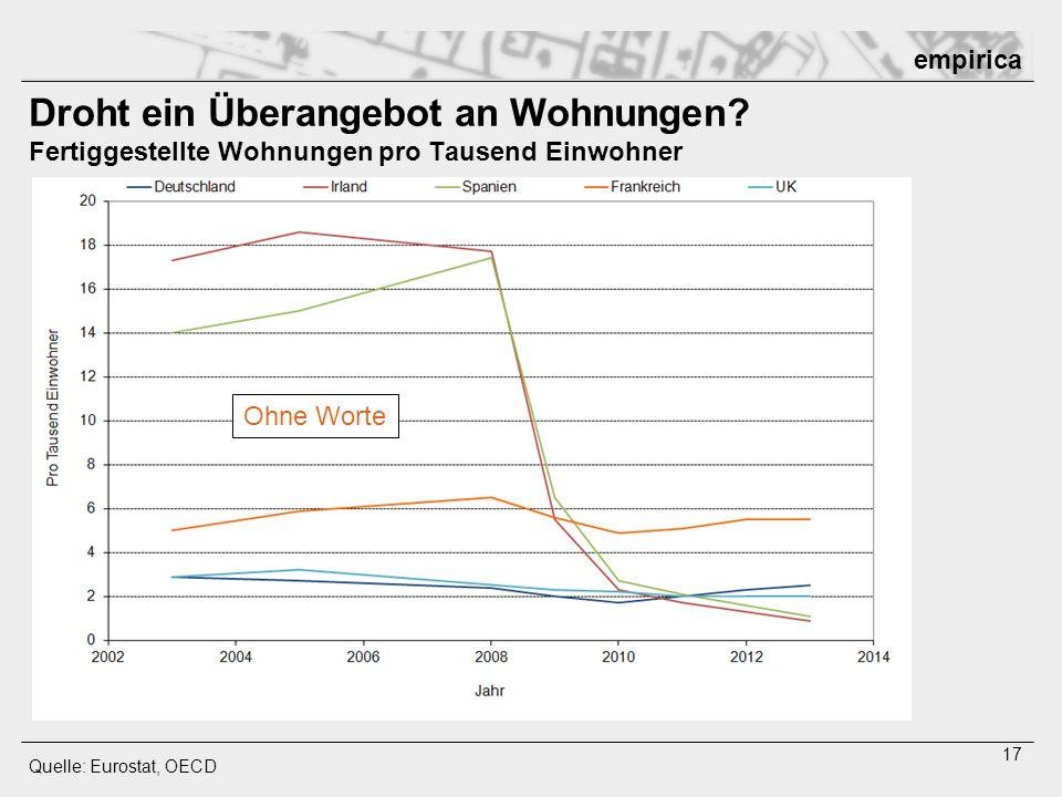 empirica 17 Droht ein Überangebot an Wohnungen? Fertiggestellte Wohnungen pro Tausend Einwohner Quelle: Eurostat, OECD Ohne Worte