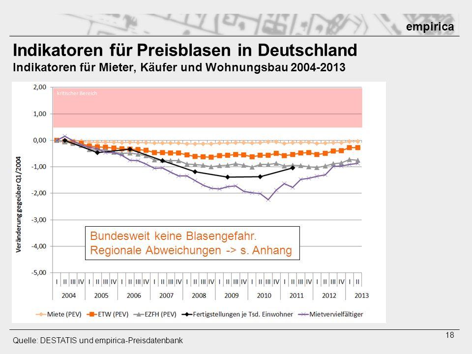 empirica 18 Indikatoren für Preisblasen in Deutschland Indikatoren für Mieter, Käufer und Wohnungsbau 2004-2013 Quelle: DESTATIS und empirica-Preisdat