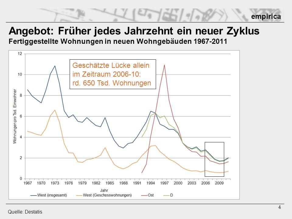 empirica 4 Angebot: Früher jedes Jahrzehnt ein neuer Zyklus Fertiggestellte Wohnungen in neuen Wohngebäuden 1967-2011 Quelle: Destatis Geschätzte Lück