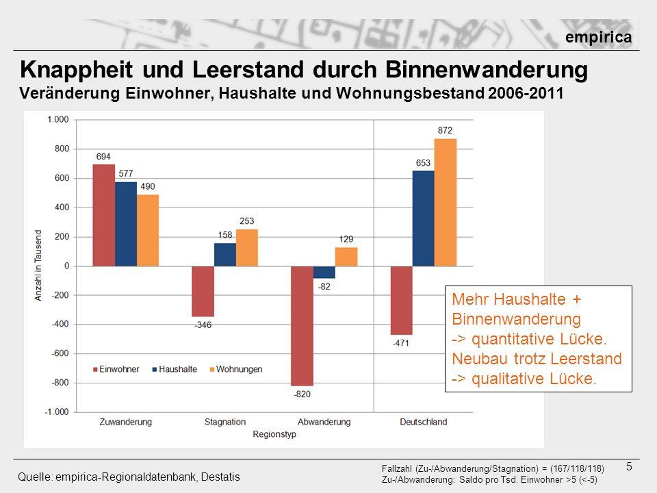 empirica 5 Knappheit und Leerstand durch Binnenwanderung Veränderung Einwohner, Haushalte und Wohnungsbestand 2006-2011 Quelle: empirica-Regionaldaten