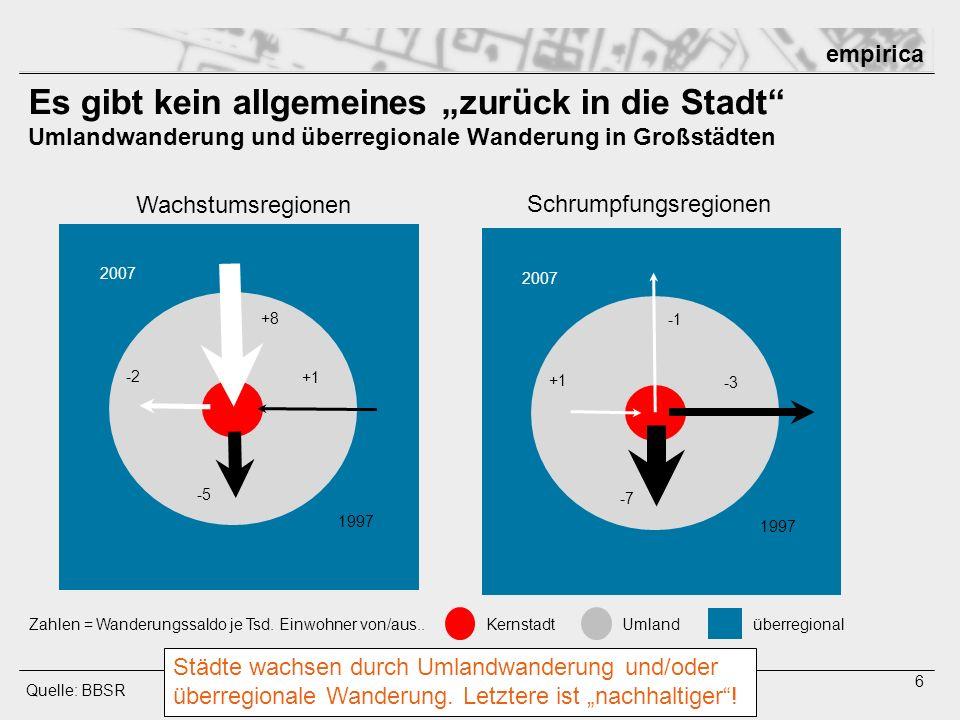 empirica 7 Hintergrund: Schwarmwanderungen zunehmende regionale Konzentration junger Menschen Quelle: empirica / Stat.