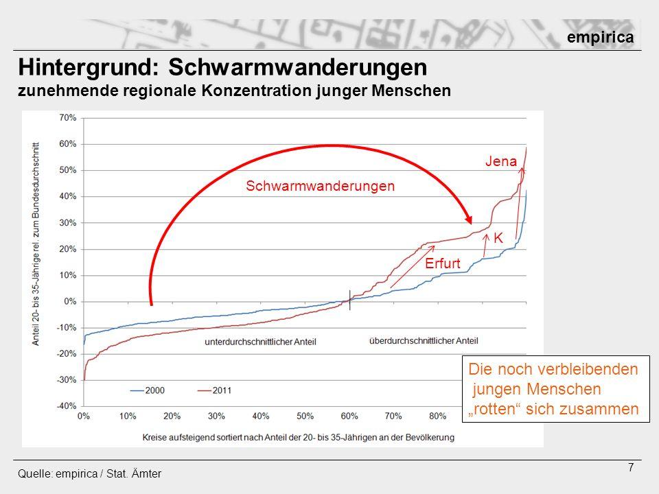 empirica 7 Hintergrund: Schwarmwanderungen zunehmende regionale Konzentration junger Menschen Quelle: empirica / Stat. Ämter Die noch verbleibenden ju