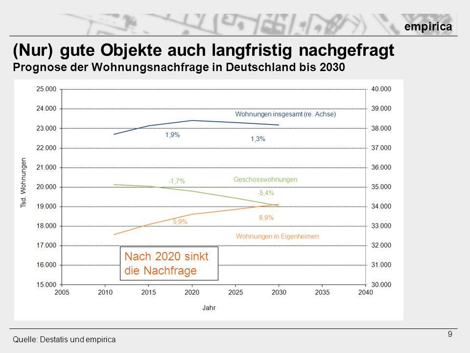 empirica 10 Nicht alle Regionen auch langfristig nachgefragt Prognose der Wohnungsnachfrage in Deutschland bis 2030 Quelle: Destatis und empirica Nachfrage sinkt - nicht nur im Osten - nicht nur auf dem Lande