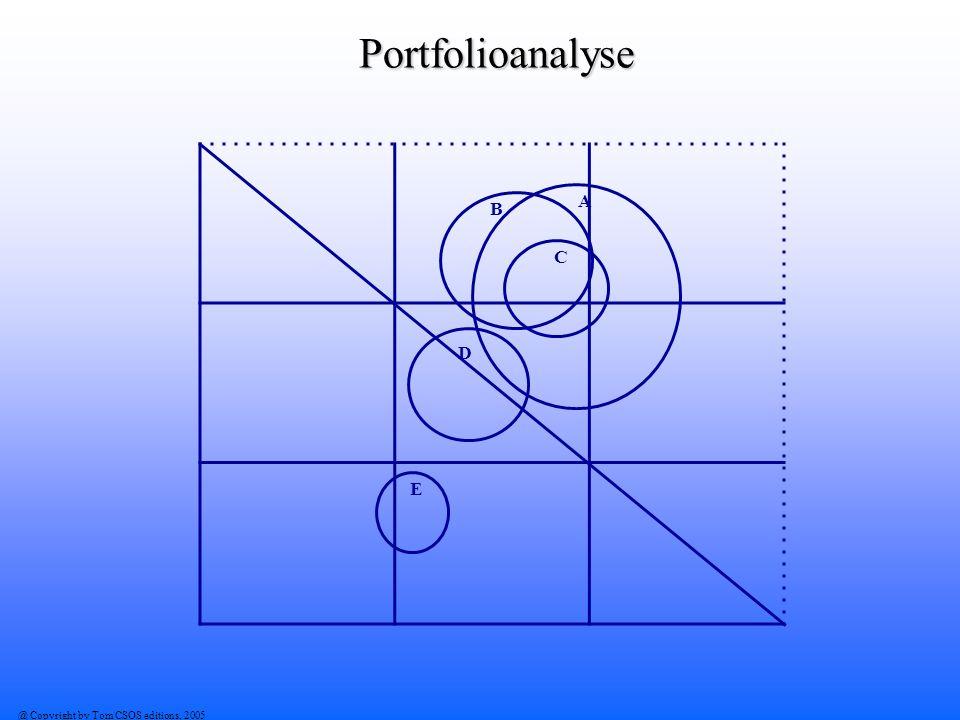 Portfolioanalyse A D B C E