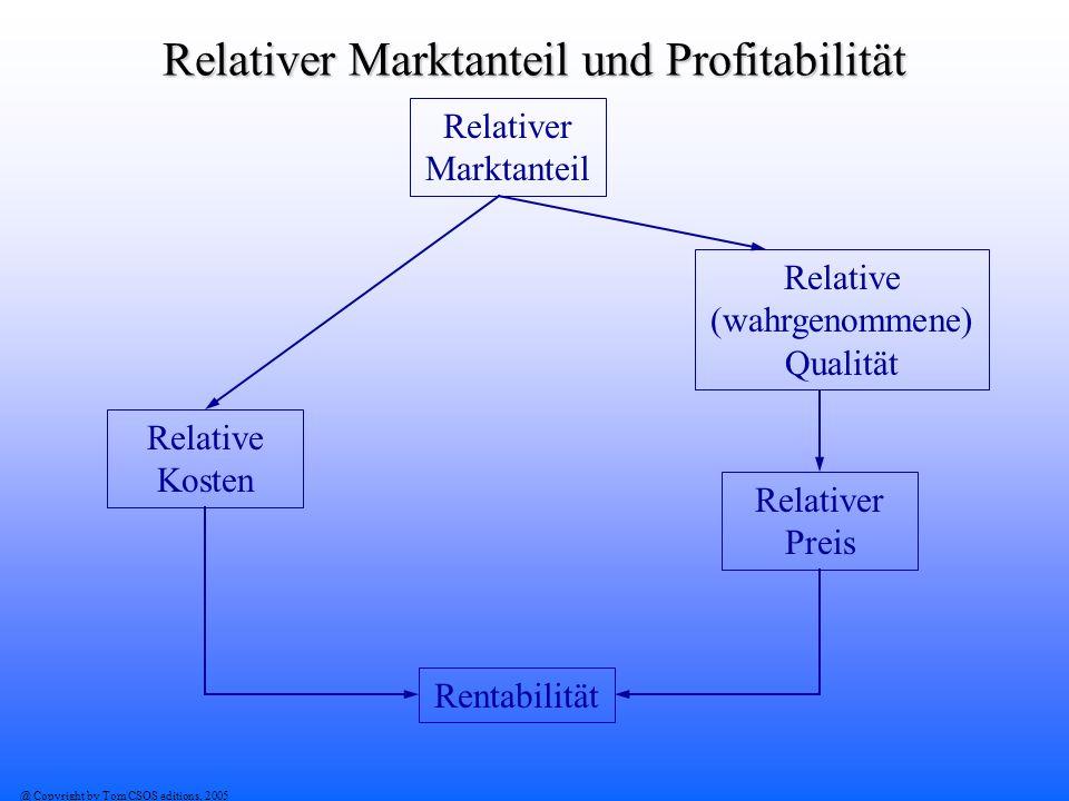 @ Copyright by Tom CSOS editions, 2005 Relativer Marktanteil und Profitabilität Relativer Marktanteil Relative Kosten Relative (wahrgenommene) Qualitä