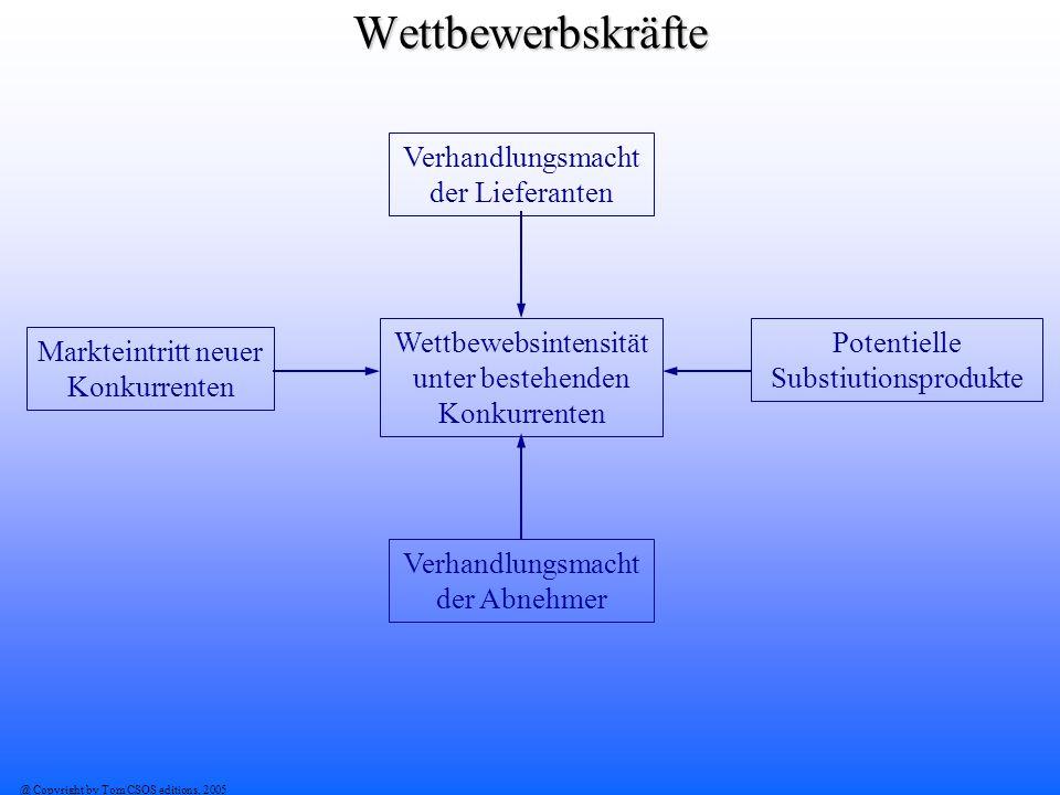 @ Copyright by Tom CSOS editions, 2005Wettbewerbskräfte Verhandlungsmacht der Lieferanten Markteintritt neuer Konkurrenten Potentielle Substiutionspro