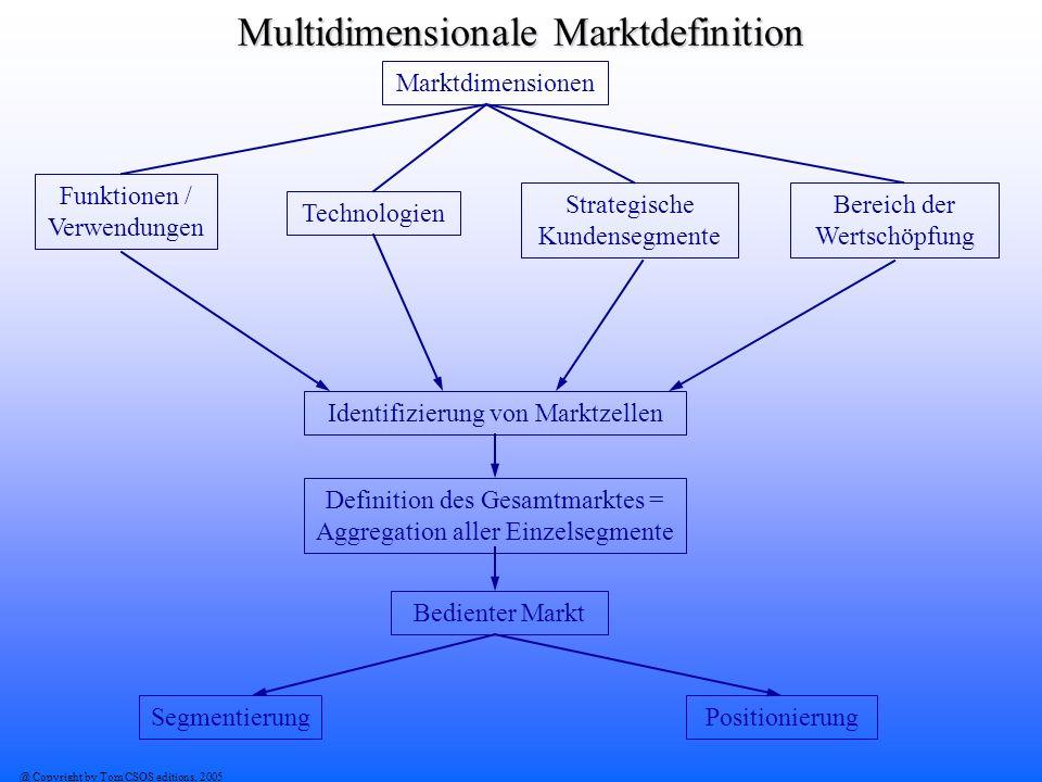 @ Copyright by Tom CSOS editions, 2005 Multidimensionale Marktdefinition Marktdimensionen Funktionen / Verwendungen Technologien Bereich der Wertschöp