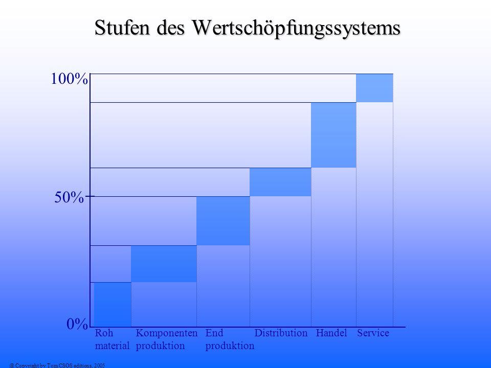 @ Copyright by Tom CSOS editions, 2005 Stufen des Wertschöpfungssystems 50% 100% 0% Roh material Komponenten produktion End produktion DistributionHan