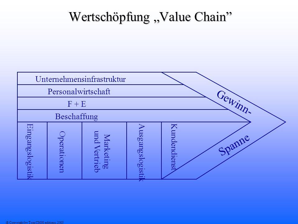 @ Copyright by Tom CSOS editions, 2005 Wertschöpfung Value Chain Unternehmensinfrastruktur Personalwirtschaft F + E Beschaffung Eingangslogistik Opera