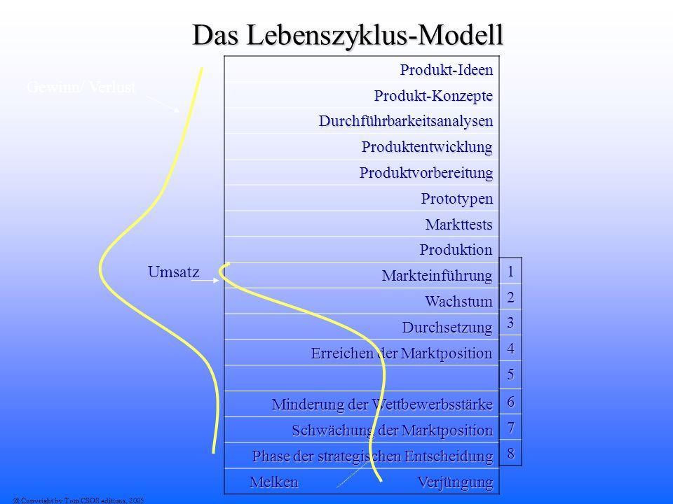 @ Copyright by Tom CSOS editions, 2005 Das Lebenszyklus-Modell Produkt-Ideen Produkt-Konzepte Durchführbarkeitsanalysen Produktentwicklung Produktvorb