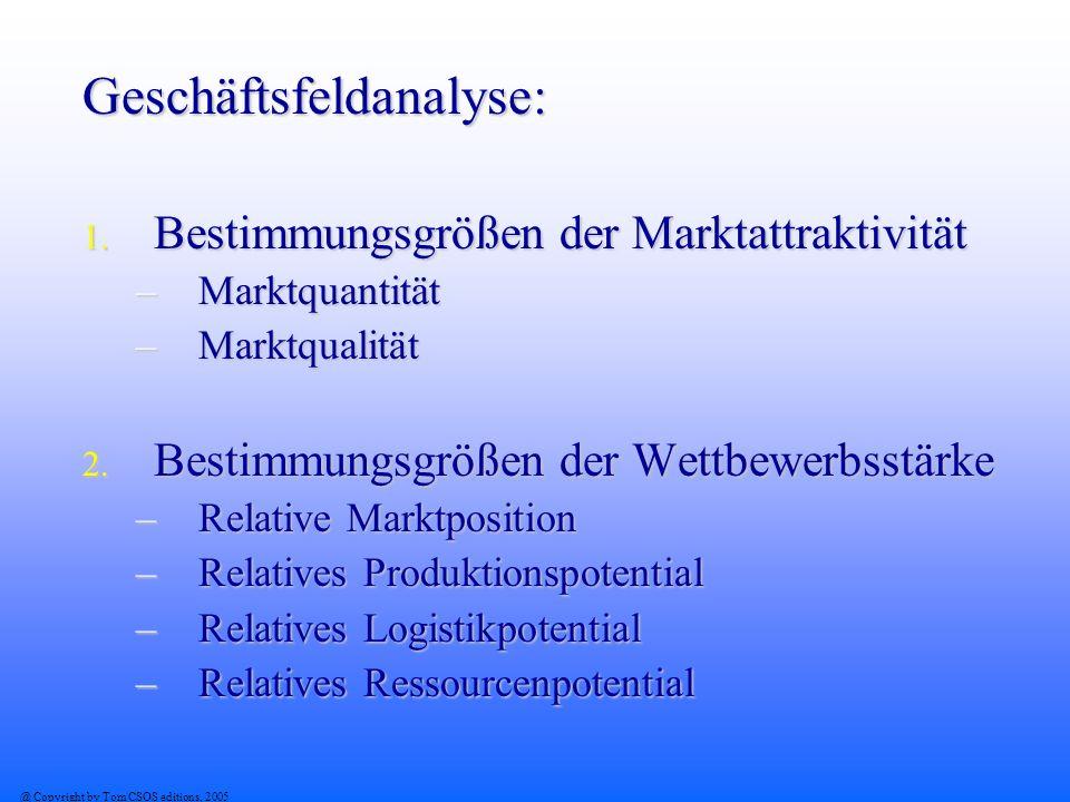 Geschäftsfeldanalyse: 1. Bestimmungsgrößen der Marktattraktivität –Marktquantität –Marktqualität 2. Bestimmungsgrößen der Wettbewerbsstärke –Relative