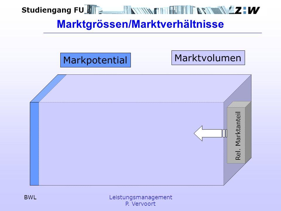 Studiengang FU BWLLeistungsmanagement P. Vervoort Marktgrössen/Marktverhältnisse Markpotential Marktvolumen Rel. Marktanteil