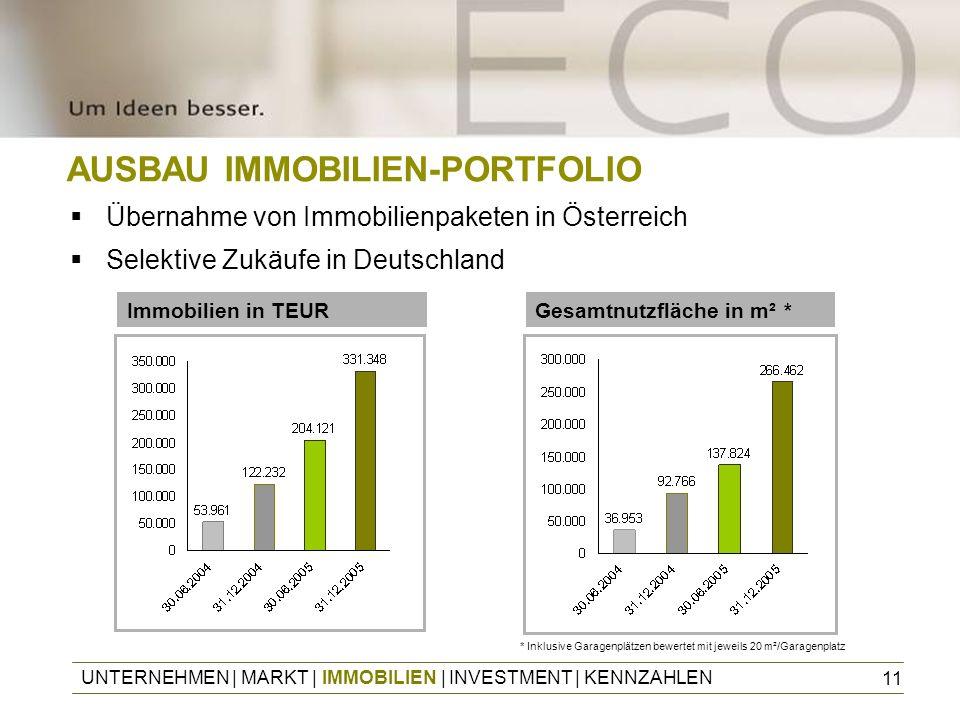 11 AUSBAU IMMOBILIEN-PORTFOLIO Übernahme von Immobilienpaketen in Österreich Selektive Zukäufe in Deutschland UNTERNEHMEN | MARKT | IMMOBILIEN | INVES