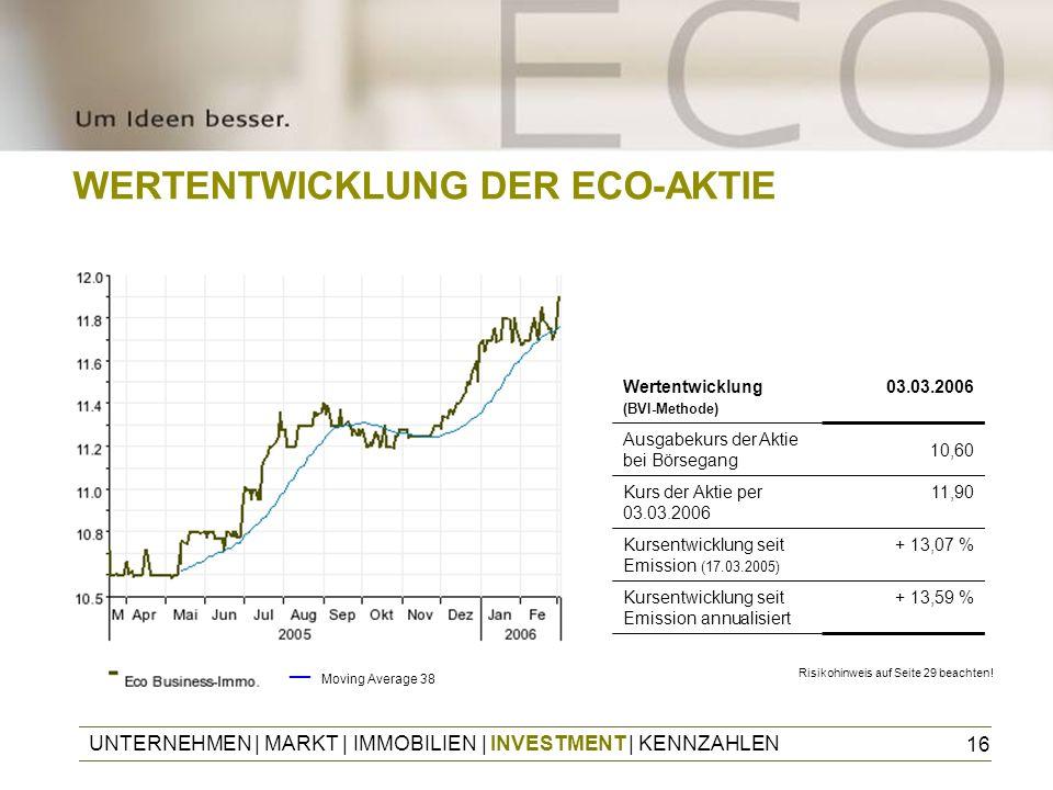 16 WERTENTWICKLUNG DER ECO-AKTIE Wertentwicklung (BVI-Methode) 03.03.2006 Ausgabekurs der Aktie bei Börsegang 10,60 Kurs der Aktie per 03.03.2006 11,9