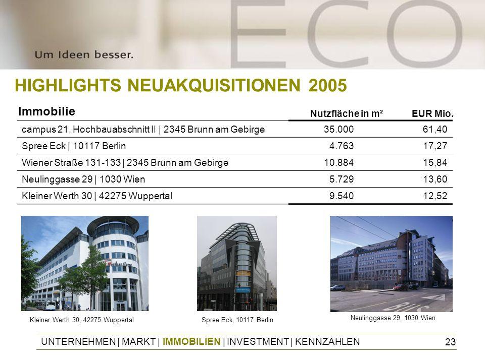23 UNTERNEHMEN | MARKT | IMMOBILIEN | INVESTMENT | KENNZAHLEN HIGHLIGHTS NEUAKQUISITIONEN 2005 Kleiner Werth 30, 42275 WuppertalSpree Eck, 10117 Berli
