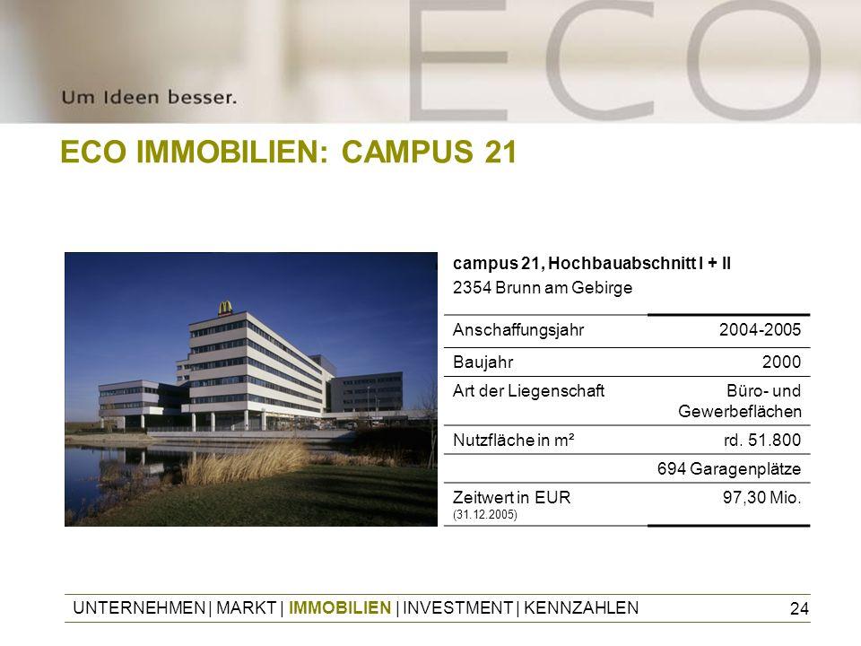 24 ECO IMMOBILIEN: CAMPUS 21 Anschaffungsjahr2004-2005 Baujahr2000 Art der LiegenschaftBüro- und Gewerbeflächen Nutzfläche in m²rd. 51.800 694 Garagen
