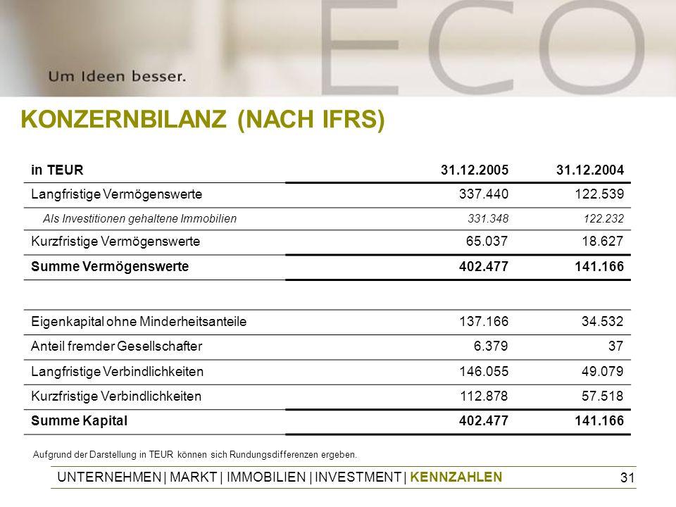 31 UNTERNEHMEN | MARKT | IMMOBILIEN | INVESTMENT | KENNZAHLEN KONZERNBILANZ (NACH IFRS) in TEUR31.12.200531.12.2004 Langfristige Vermögenswerte337.440