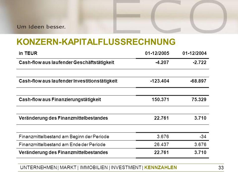 33 KONZERN-KAPITALFLUSSRECHNUNG in TEUR01-12/200501-12/2004 Cash-flow aus laufender Geschäftstätigkeit-4.207-2.722 Cash-flow aus laufender Investition