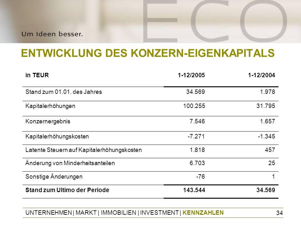 34 ENTWICKLUNG DES KONZERN-EIGENKAPITALS UNTERNEHMEN | MARKT | IMMOBILIEN | INVESTMENT | KENNZAHLEN in TEUR1-12/20051-12/2004 Stand zum 01.01. des Jah