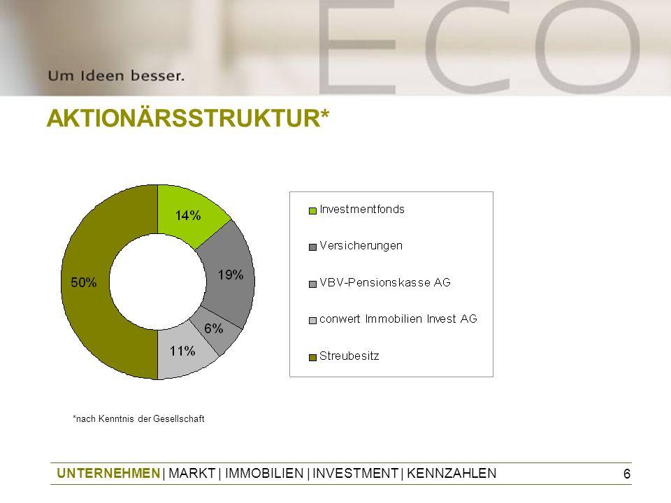 7 ECO-MILESTONES UNTERNEHMEN   MARKT   IMMOBILIEN   INVESTMENT   KENNZAHLEN Privatplatzierungen Erhöhung des Grundkapitals auf EUR 33,5 Mio.