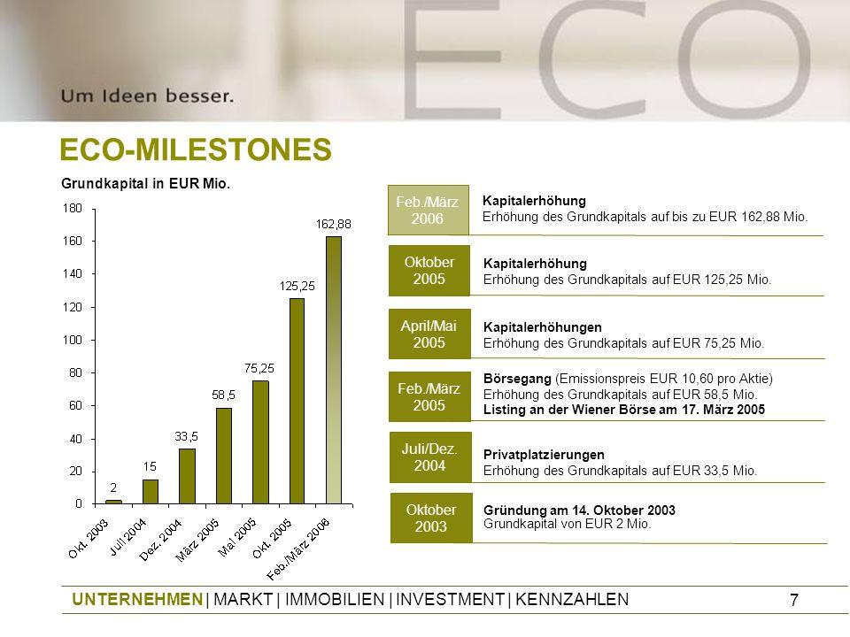 7 ECO-MILESTONES UNTERNEHMEN | MARKT | IMMOBILIEN | INVESTMENT | KENNZAHLEN Privatplatzierungen Erhöhung des Grundkapitals auf EUR 33,5 Mio. Juli/Dez.