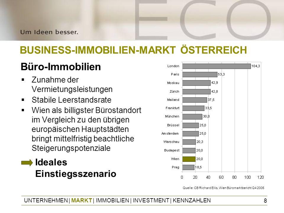 8 BUSINESS-IMMOBILIEN-MARKT ÖSTERREICH Zunahme der Vermietungsleistungen Stabile Leerstandsrate Wien als billigster Bürostandort im Vergleich zu den ü