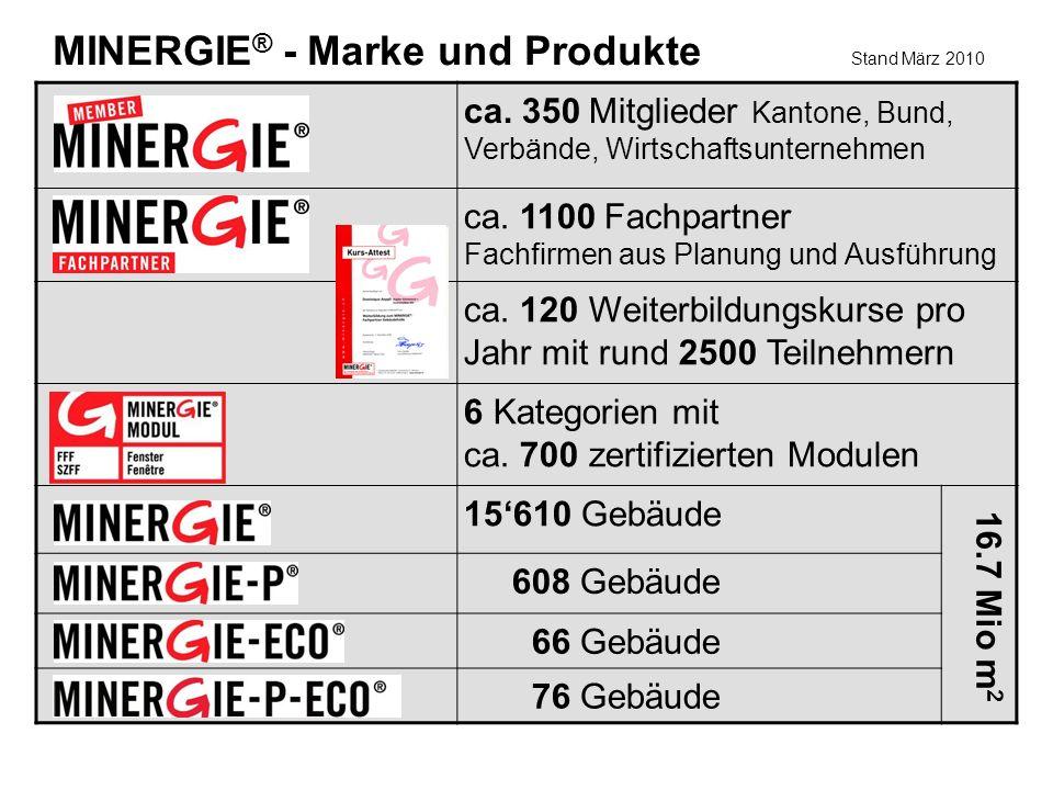 ca. 350 Mitglieder Kantone, Bund, Verbände, Wirtschaftsunternehmen ca.