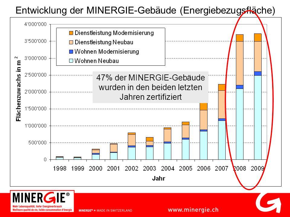 Entwicklung der MINERGIE-Gebäude (Energiebezugsfläche) 47% der MINERGIE-Gebäude wurden in den beiden letzten Jahren zertifiziert