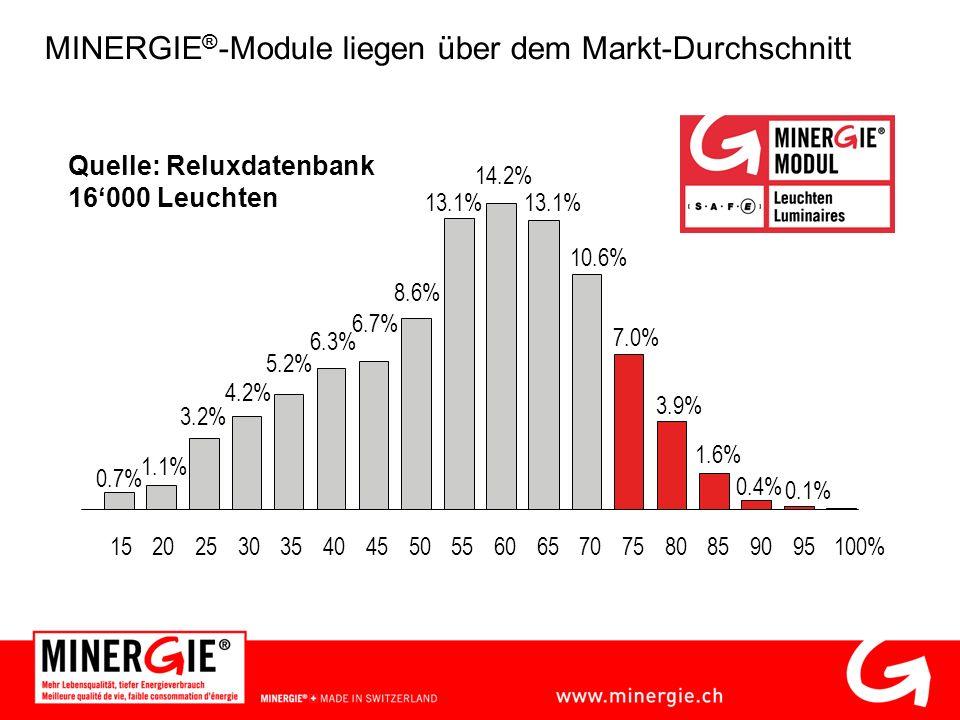 Quelle: Reluxdatenbank 16000 Leuchten 1520 0.7% 1.1% 4.2% 5.2% 6.3% 6.7% 8.6% 13.1% 10.6% 7.0% 3.9% 1.6% 0.4% 0.1% 14.2% 3.2% 253035404550556065707580859095100% MINERGIE ® -Module liegen über dem Markt-Durchschnitt