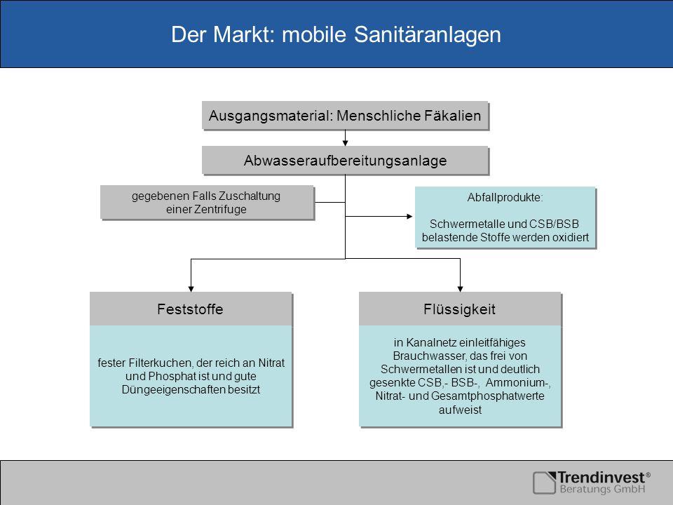 Der Markt: mobile Sanitäranlagen Abwasseraufbereitungsanlage Ausgangsmaterial: Menschliche Fäkalien Feststoffe Flüssigkeit Abfallprodukte: Schwermetal