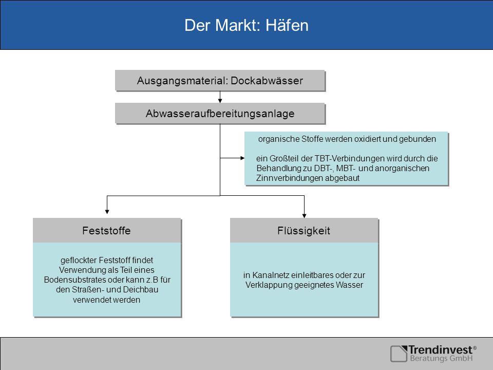 Der Markt: Häfen Abwasseraufbereitungsanlage Ausgangsmaterial: Dockabwässer Feststoffe Flüssigkeit organische Stoffe werden oxidiert und gebunden ein