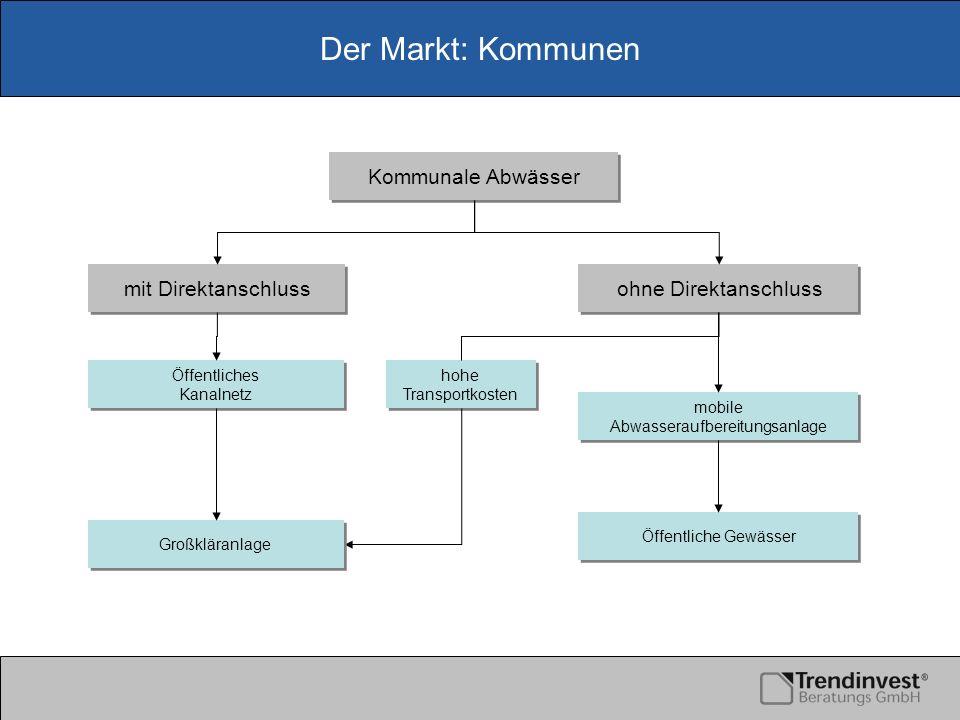Der Markt: Kommunen Kommunale Abwässer mit Direktanschluss ohne Direktanschluss Öffentliches Kanalnetz Öffentliches Kanalnetz hohe Transportkosten hoh