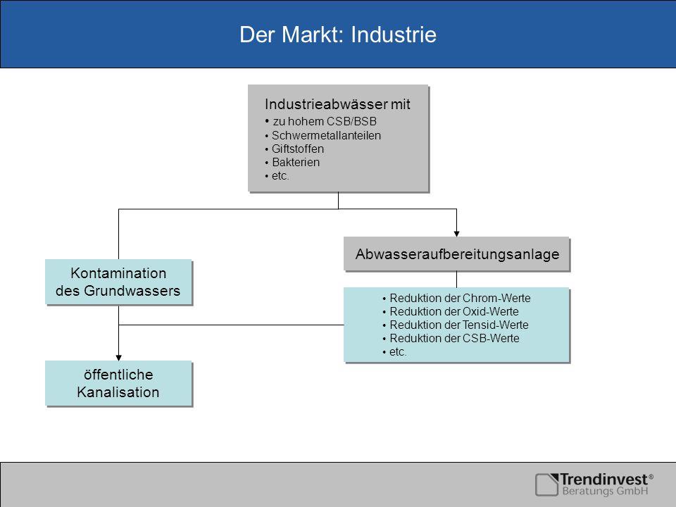 Der Markt: Industrie öffentliche Kanalisation Industrieabwässer mit zu hohem CSB/BSB Schwermetallanteilen Giftstoffen Bakterien etc. Industrieabwässer