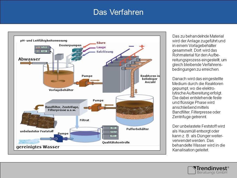 Das Verfahren pH- und Leitfähigkeitsmessung Abwasser Säure Lauge Salzlösung Reaktoren in beliebiger Anzahl Pufferbehälter Filtrat gereinigtes Wasser u