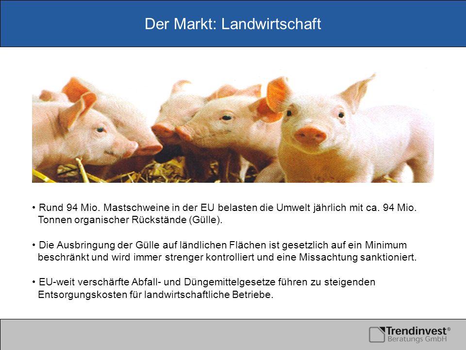 Der Markt: Landwirtschaft Rund 94 Mio. Mastschweine in der EU belasten die Umwelt jährlich mit ca. 94 Mio. Tonnen organischer Rückstände (Gülle). Die