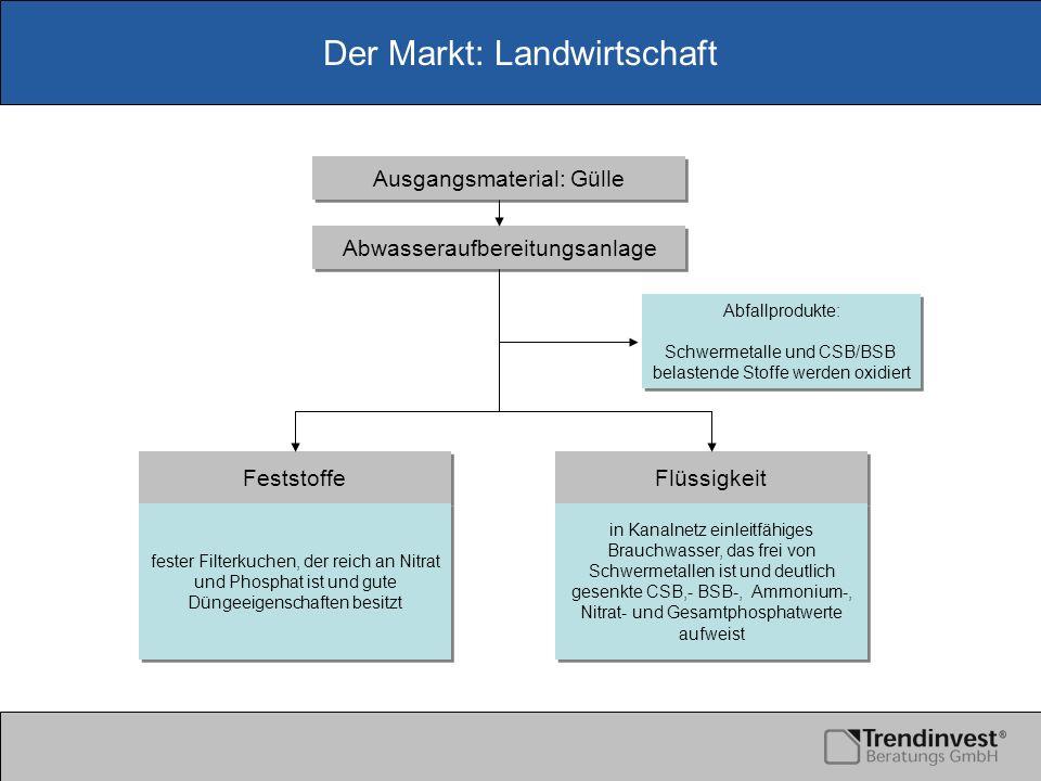Der Markt: Landwirtschaft Abwasseraufbereitungsanlage Ausgangsmaterial: Gülle Feststoffe Flüssigkeit Abfallprodukte: Schwermetalle und CSB/BSB belaste