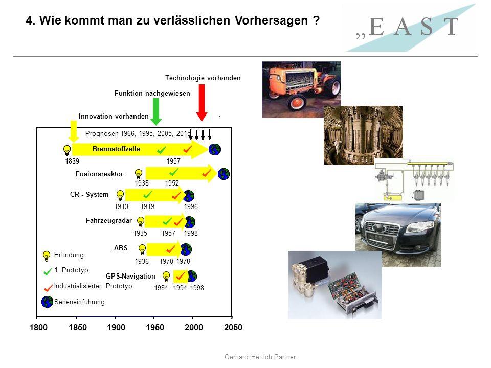 Gerhard Hettich Partner Technologie vorhanden 4. Wie kommt man zu verlässlichen Vorhersagen ? 180018501900195020002050 1913 1919 1996 CR-System Fahrze