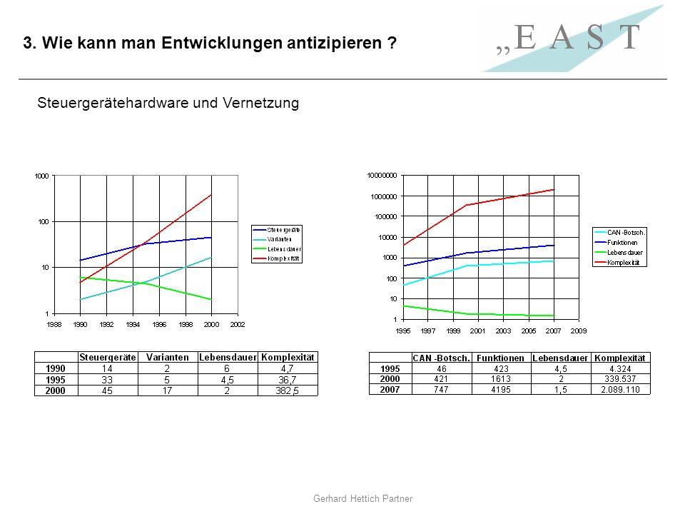 Gerhard Hettich Partner 3. Wie kann man Entwicklungen antizipieren ? Steuergerätehardware und Vernetzung