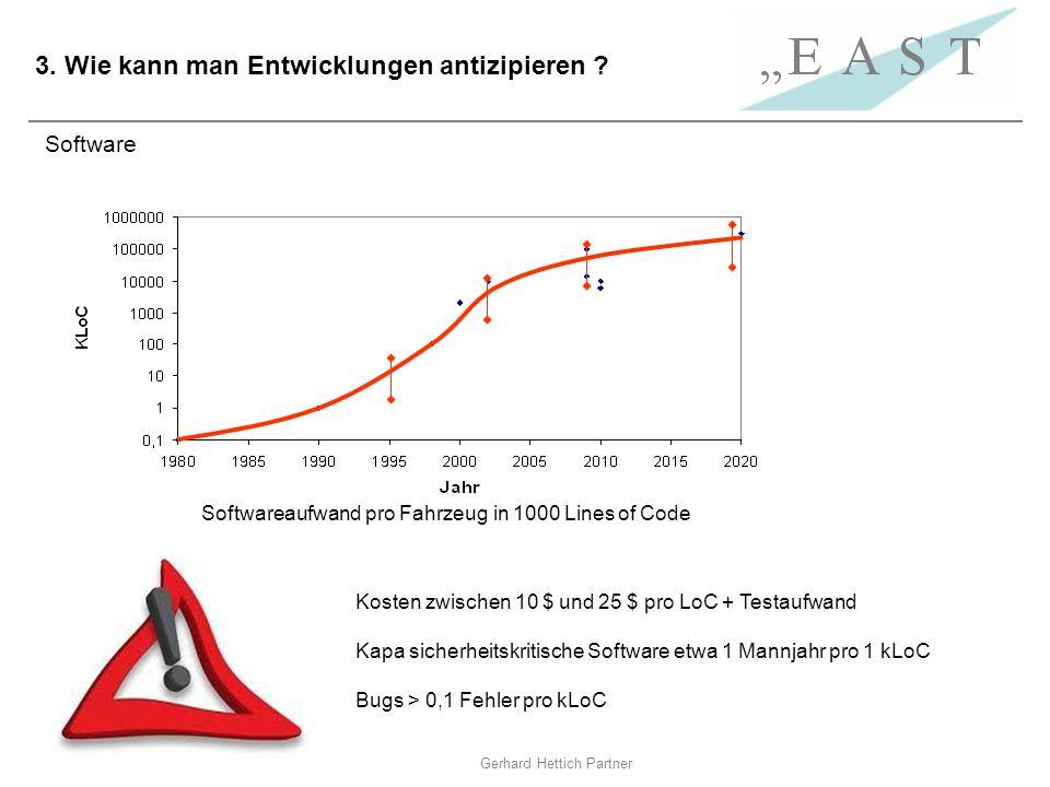 Gerhard Hettich Partner 3. Wie kann man Entwicklungen antizipieren ? Kosten zwischen 10 $ und 25 $ pro LoC + Testaufwand Kapa sicherheitskritische Sof