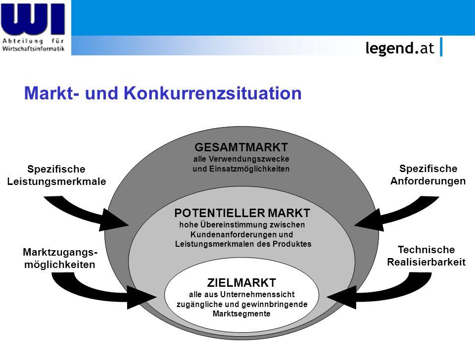 legend.at Markt- und Konkurrenzsituation GESAMTMARKT alle Verwendungszwecke und Einsatzmöglichkeiten POTENTIELLER MARKT hohe Übereinstimmung zwischen