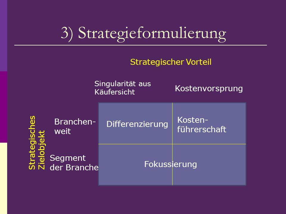 3) Strategieformulierung Differenzierung Kosten- führerschaft Fokussierung Strategischer Vorteil Kostenvorsprung Singularität aus Käufersicht Branchen