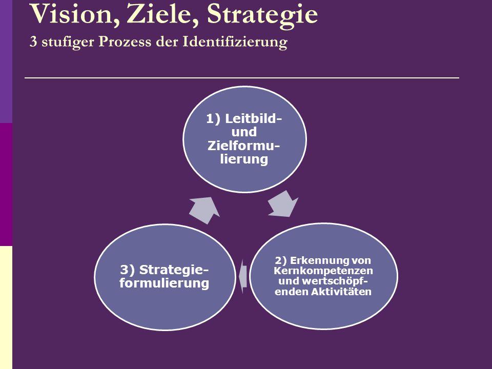 Vision, Ziele, Strategie 3 stufiger Prozess der Identifizierung 1) Leitbild- und Zielformu- lierung 2) Erkennung von Kernkompetenzen und wertschöpf- e