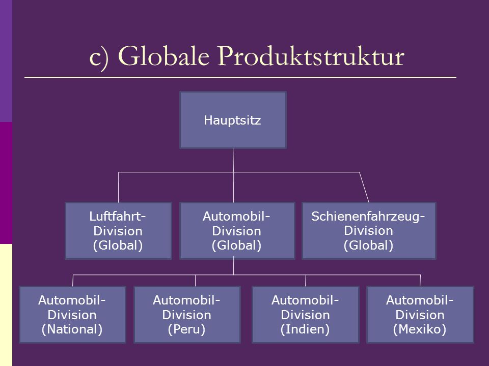 Hauptsitz Automobil- Division (Mexiko) Schienenfahrzeug- Division (Global) Automobil- Division (Global) Luftfahrt- Division (Global) Automobil- Divisi