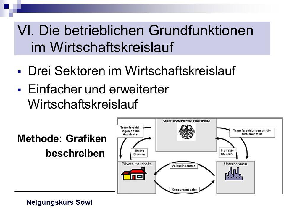 Neigungskurs Sowi VI. Die betrieblichen Grundfunktionen im Wirtschaftskreislauf Drei Sektoren im Wirtschaftskreislauf Einfacher und erweiterter Wirtsc