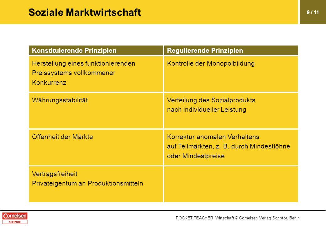 POCKET TEACHER Wirtschaft © Cornelsen Verlag Scriptor, Berlin 9 / 11 Soziale Marktwirtschaft Konstituierende PrinzipienRegulierende Prinzipien Kontrol
