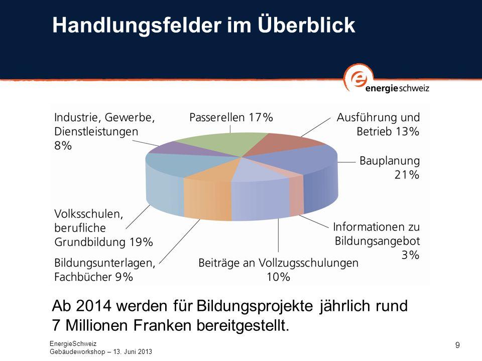 10 Kontakt daniel.brunner@bfe.admin.ch EnergieSchweiz Gebäudeworkshop – 13. Juni 2013