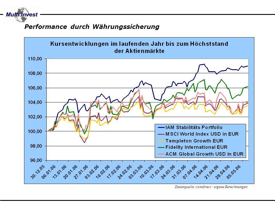 Datenquelle: comdirect / eigene Berechnungen Performance durch Währungssicherung